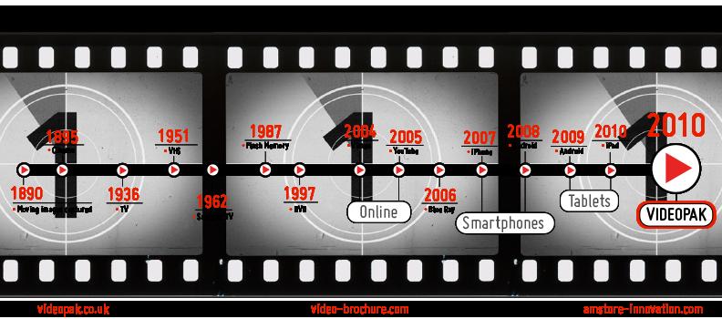 Timeline of Video and Media formats VideoPak Video Brochure